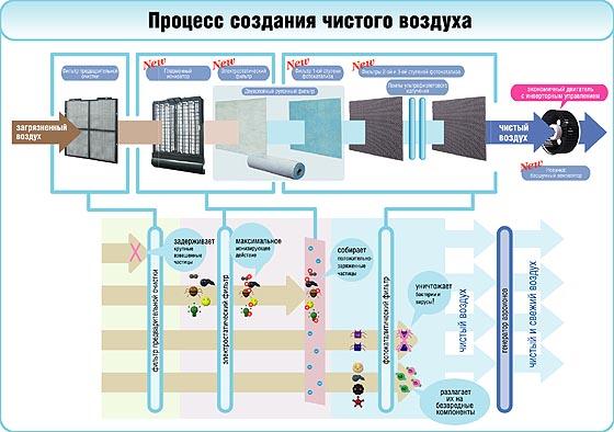 Daikin Очиститель Воздуха Инструкция
