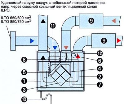 Приточно-вытяжные с водяным калорифером. приточно-вытяжная вентиляция MEPTEK ILTO 650 V Econo.